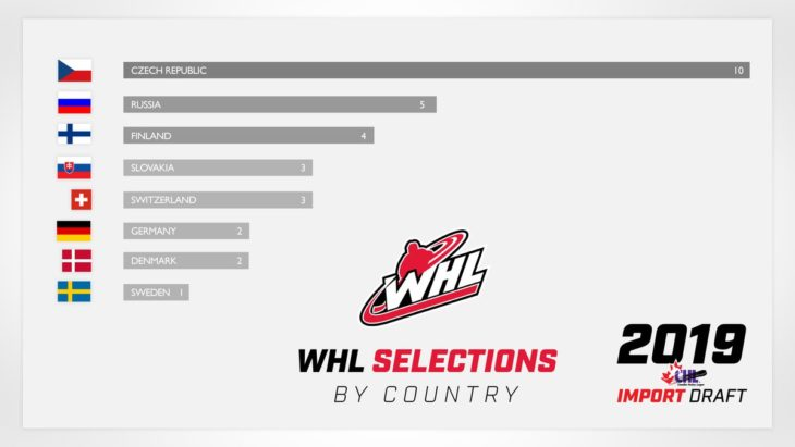 2019_Import_Draft_Country_INFOGRAPHIC