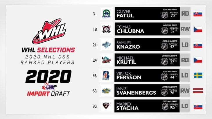 2020_Import_Draft_NHL_CSS_Rankings_V2