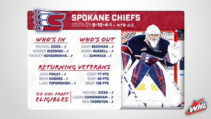 Spokane_Overview